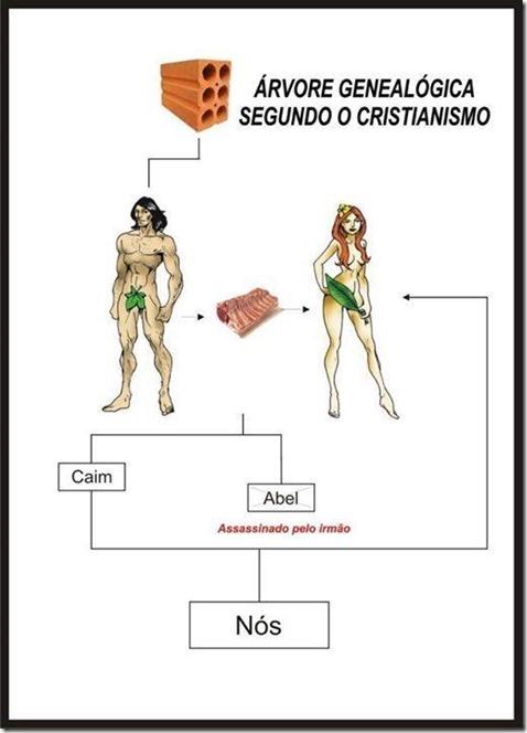 ArvoreGenealogica