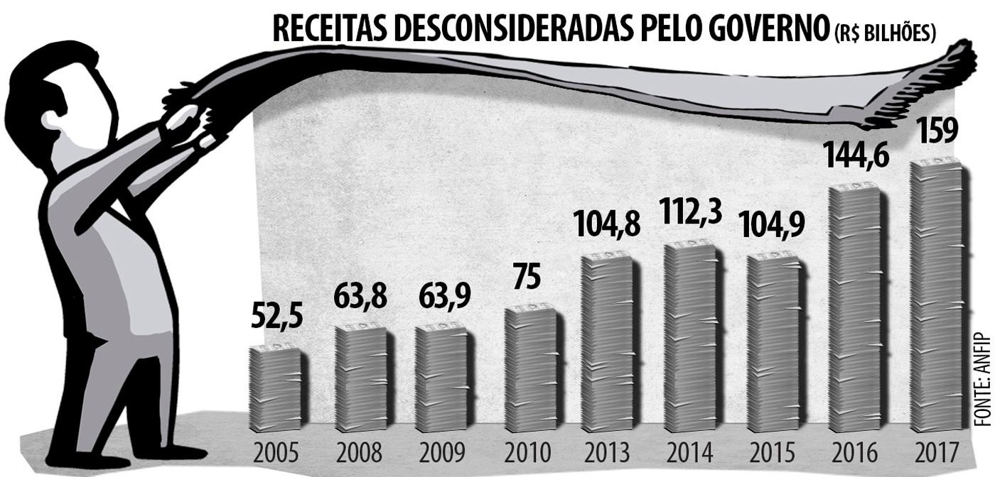 Tabela 2: Receitas desconsideradas pelo governo (em R$ bilhões)