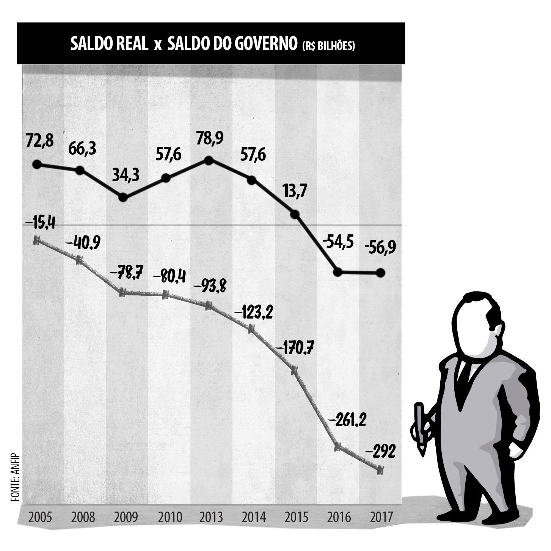 Gráfico 1: Diferença entre o saldo real da Seguridade Social e o saldo obtido com os métodos capciosos do governo