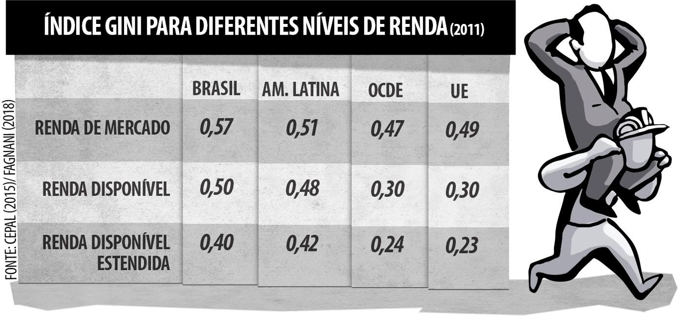 Tabela 3: Índice GINI para diferentes níveis de renda.