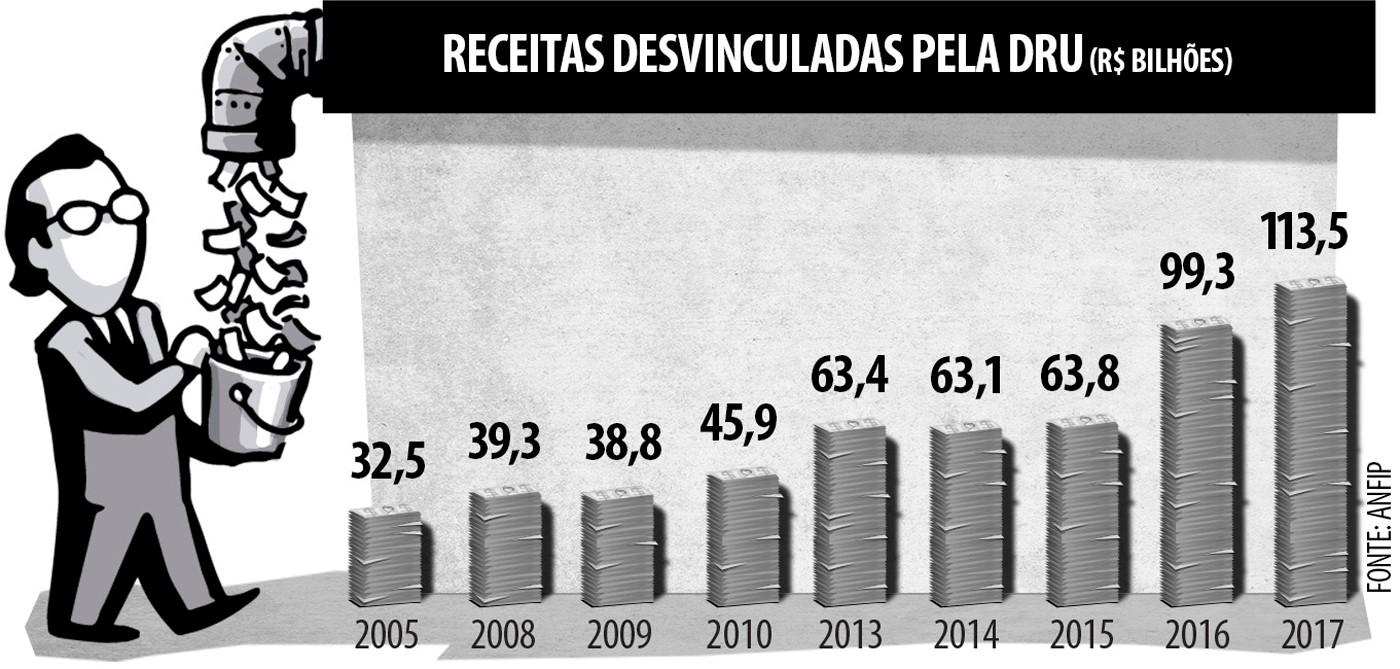 Tabela 1: Receitas desvinculadas pela DRU (em R$ bilhões)